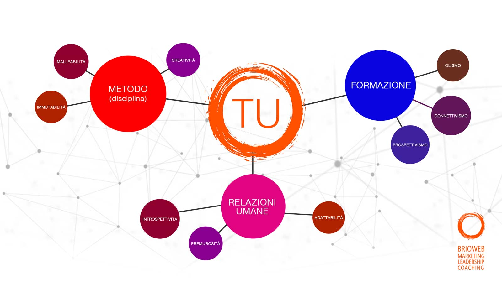 Il DNA di Agenzia marketing e neuromarketing | Francesco Russo consulente marketing | BrioWeb consulenza marketing  e seo Treviso Padova Venezia